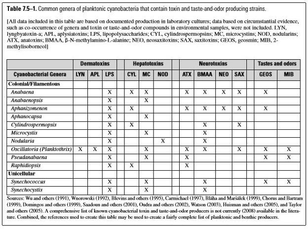 Table 7.5-1 2017-2020 study