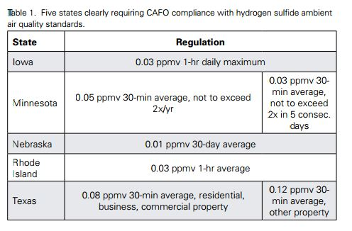Hydrogen Sulfide Ambient Air Quality Standards (USDA 2012 Study)